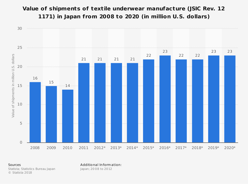 Statistic: Value of shipments of textile underwear manufacture (JSIC Rev. 12 1171) in Japan from 2008 to 2020 (in million U.S. dollars)   Statista