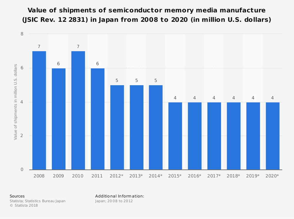 Statistic: Value of shipments of semiconductor memory media manufacture (JSIC Rev. 12 2831) in Japan from 2008 to 2020 (in million U.S. dollars) | Statista