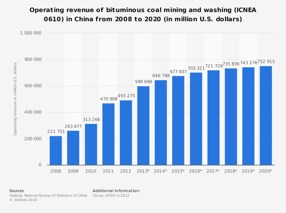 Statistic: Operating revenue of bituminous coal mining and washing (ICNEA 0610) in China from 2008 to 2020 (in million U.S. dollars) | Statista
