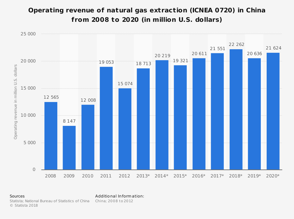 Statistic: Operating revenue of natural gas extraction (ICNEA 0720) in China from 2008 to 2020 (in million U.S. dollars) | Statista