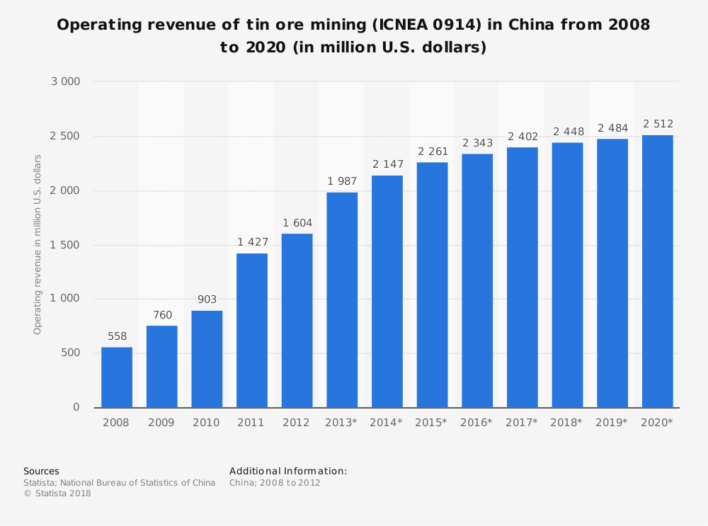Statistic: Operating revenue of tin ore mining (ICNEA 0914) in China from 2008 to 2020 (in million U.S. dollars) | Statista