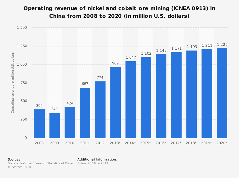 Statistic: Operating revenue of nickel and cobalt ore mining (ICNEA 0913) in China from 2008 to 2020 (in million U.S. dollars)   Statista