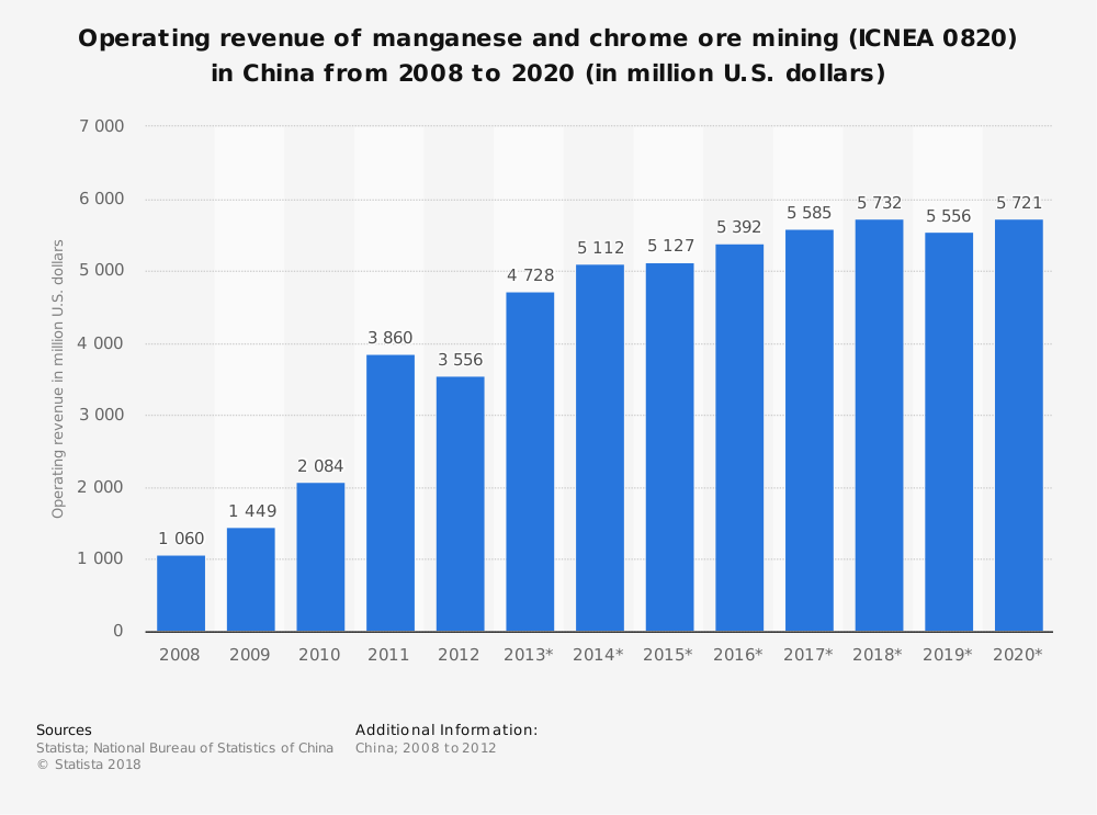 Statistic: Operating revenue of manganese and chrome ore mining (ICNEA 0820) in China from 2008 to 2020 (in million U.S. dollars)   Statista