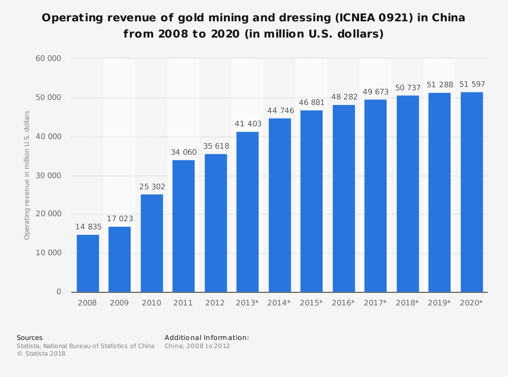 Statistic: Operating revenue of gold mining and dressing (ICNEA 0921) in China from 2008 to 2020 (in million U.S. dollars) | Statista