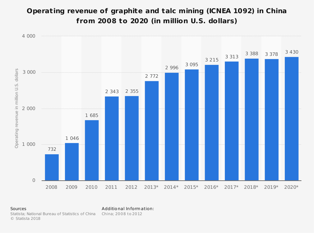 Statistic: Operating revenue of graphite and talc mining (ICNEA 1092) in China from 2008 to 2020 (in million U.S. dollars) | Statista