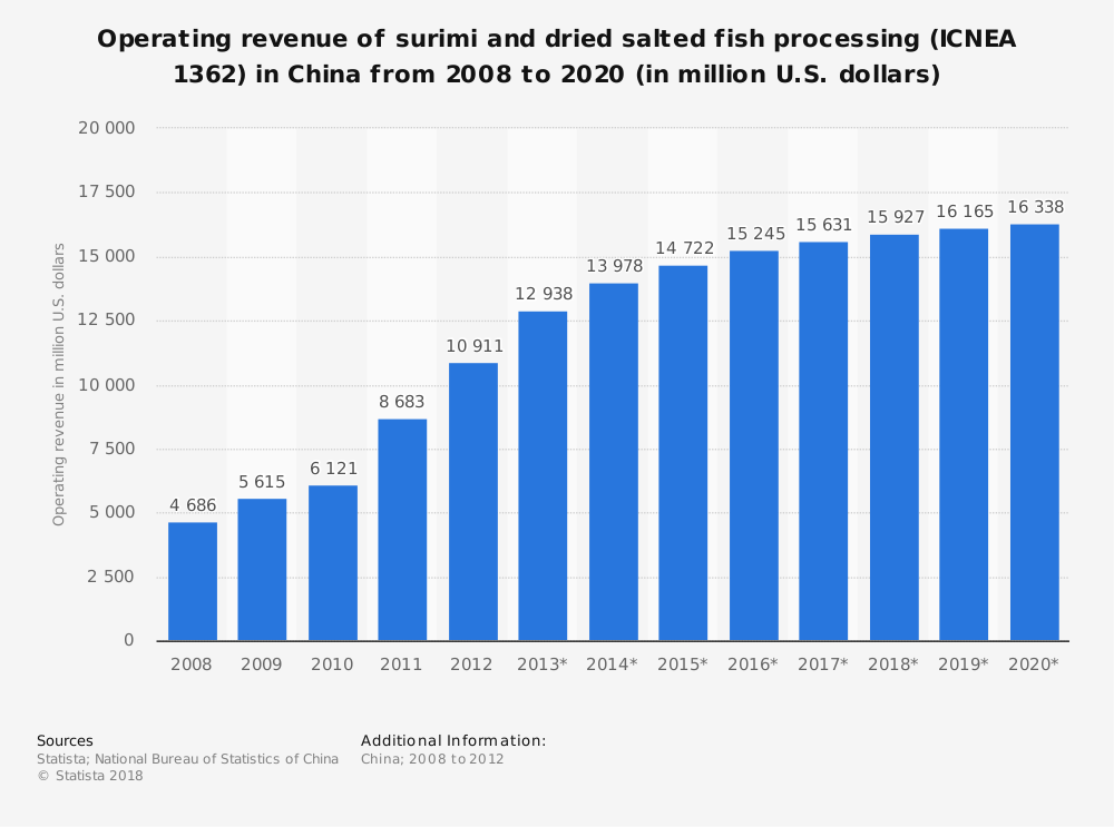 Statistic: Operating revenue of surimi and dried salted fish processing (ICNEA 1362) in China from 2008 to 2020 (in million U.S. dollars) | Statista