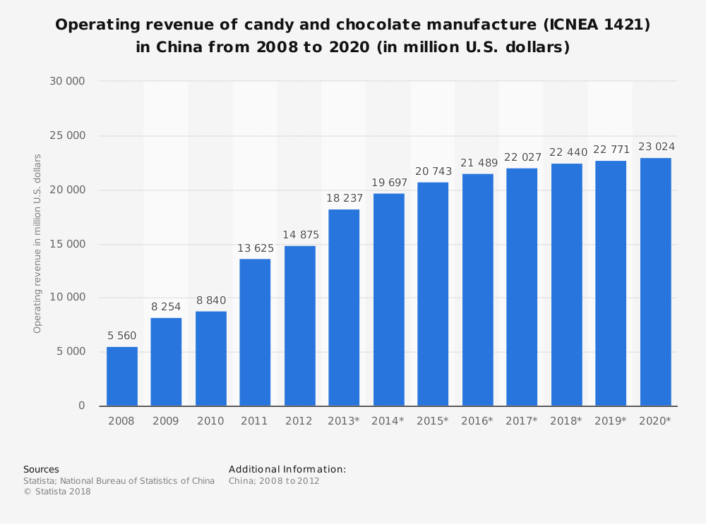 Statistic: Operating revenue of candy and chocolate manufacture (ICNEA 1421) in China from 2008 to 2020 (in million U.S. dollars) | Statista