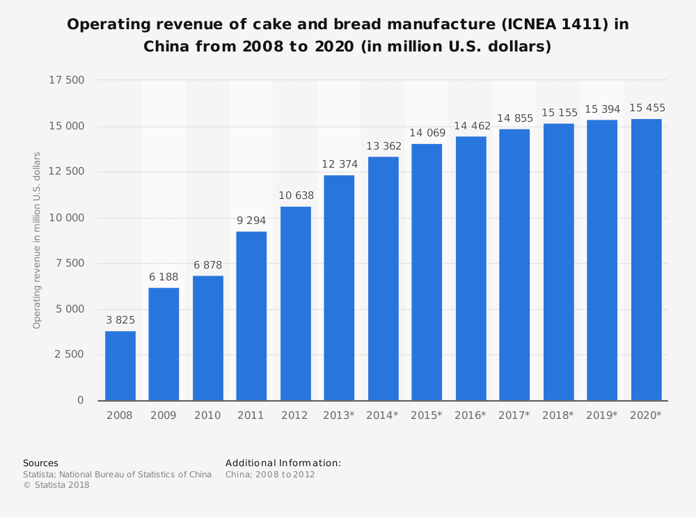 Statistic: Operating revenue of cake and bread manufacture (ICNEA 1411) in China from 2008 to 2020 (in million U.S. dollars) | Statista