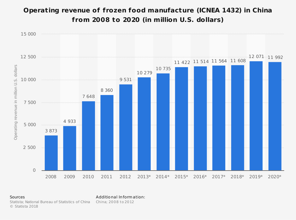 Statistic: Operating revenue of frozen food manufacture (ICNEA 1432) in China from 2008 to 2020 (in million U.S. dollars) | Statista