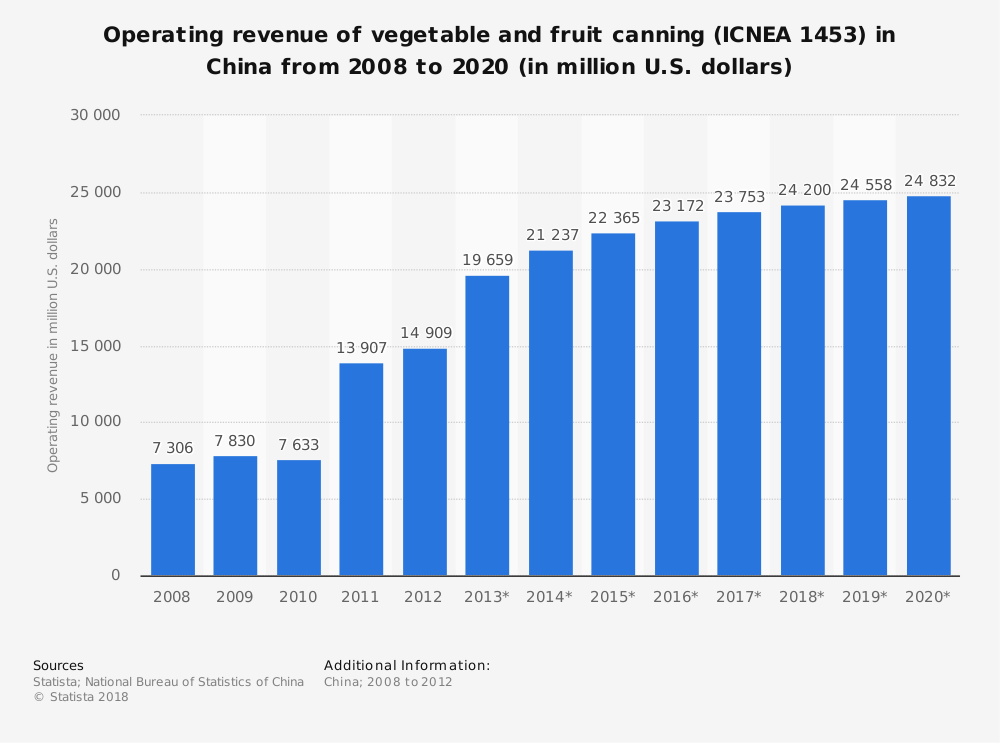 Statistic: Operating revenue of vegetable and fruit canning (ICNEA 1453) in China from 2008 to 2020 (in million U.S. dollars) | Statista