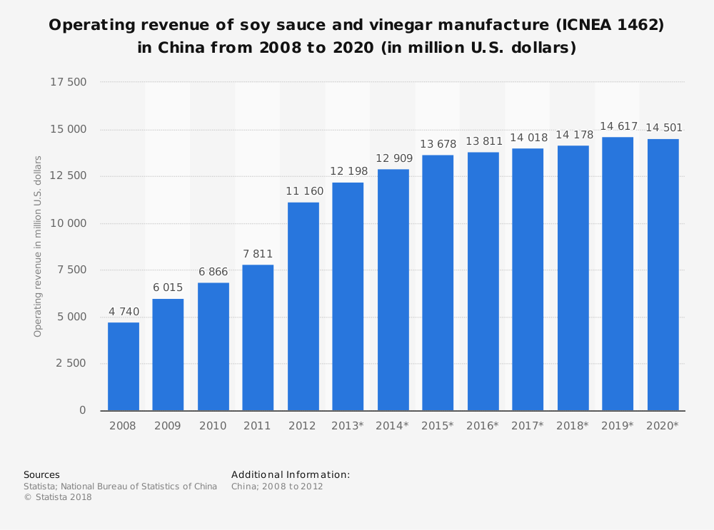 Statistic: Operating revenue of soy sauce and vinegar manufacture (ICNEA 1462) in China from 2008 to 2020 (in million U.S. dollars) | Statista