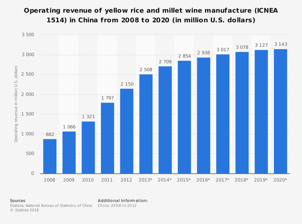 Statistic: Operating revenue of yellow rice and millet wine manufacture (ICNEA 1514) in China from 2008 to 2020 (in million U.S. dollars) | Statista