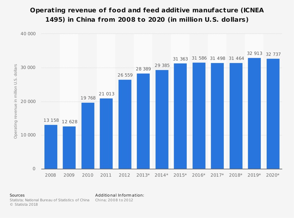 Statistic: Operating revenue of food and feed additive manufacture (ICNEA 1495) in China from 2008 to 2020 (in million U.S. dollars) | Statista