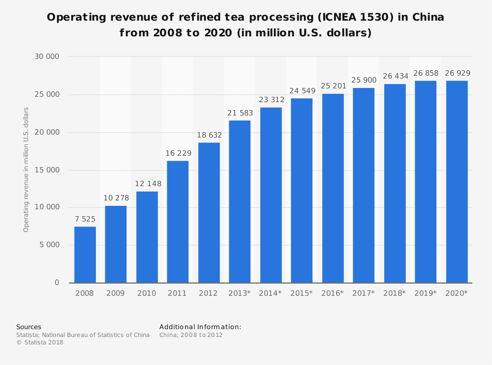Statistic: Operating revenue of refined tea processing (ICNEA 1530) in China from 2008 to 2020 (in million U.S. dollars) | Statista
