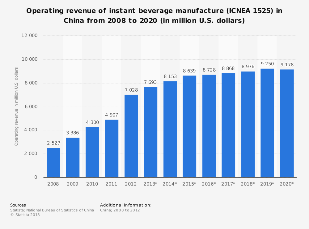 Statistic: Operating revenue of instant beverage manufacture (ICNEA 1525) in China from 2008 to 2020 (in million U.S. dollars) | Statista