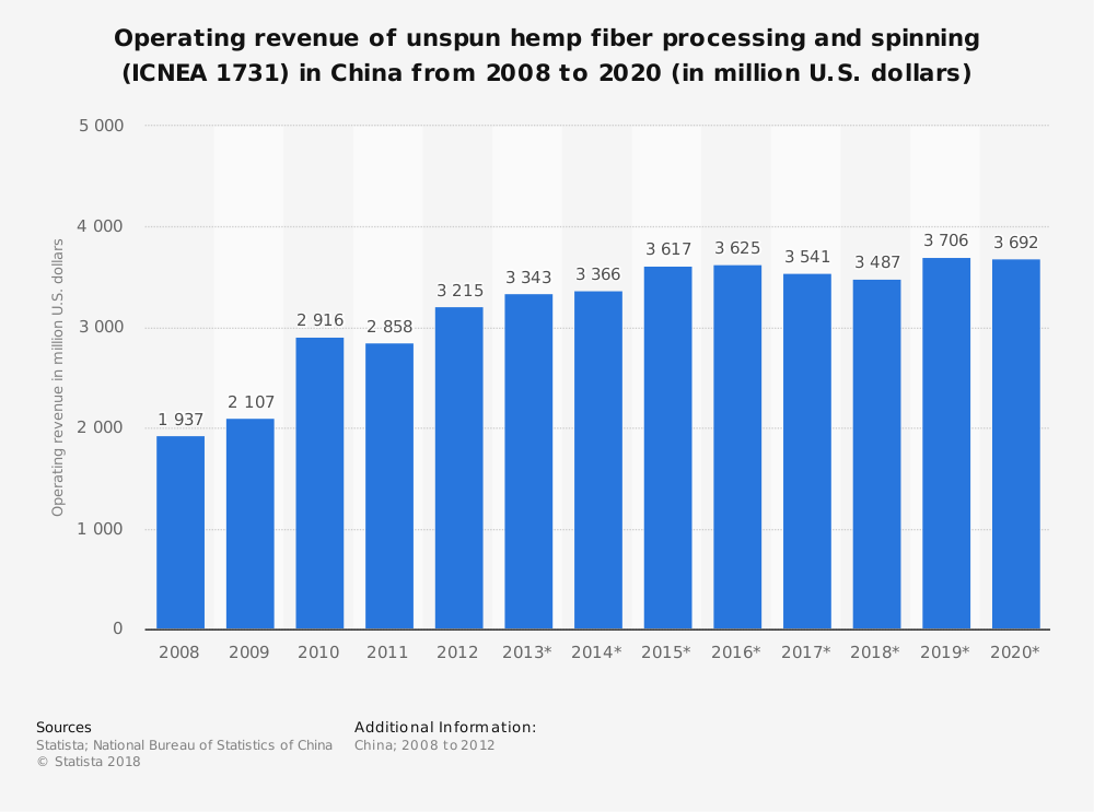 Statistic: Operating revenue of unspun hemp fiber processing and spinning (ICNEA 1731) in China from 2008 to 2020 (in million U.S. dollars) | Statista