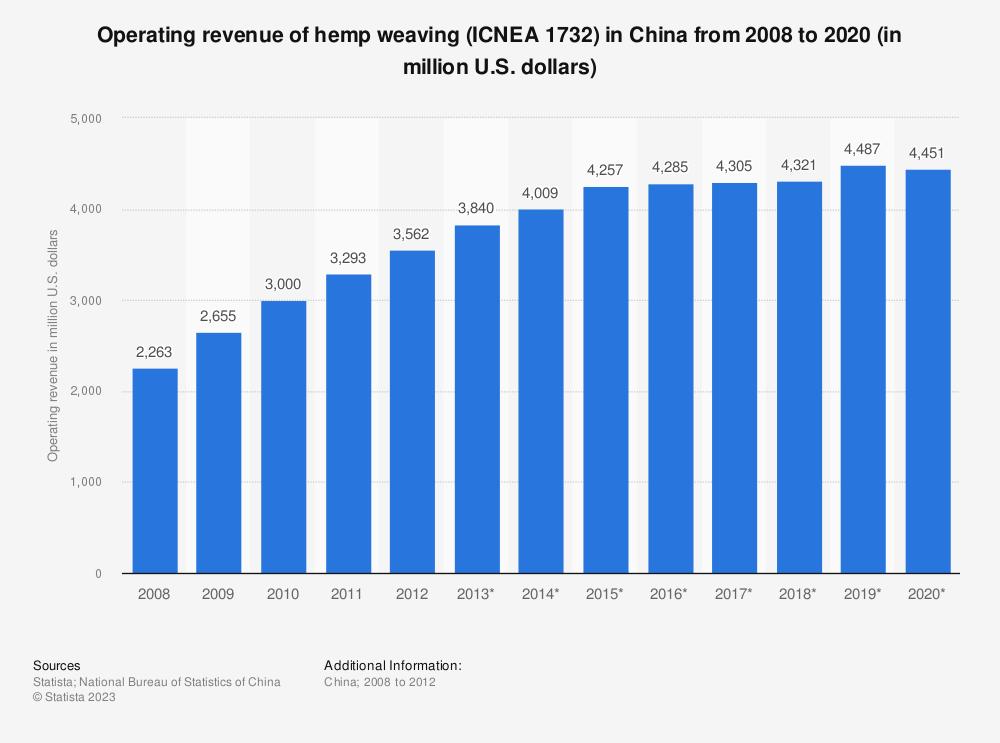 Statistic: Operating revenue of hemp weaving (ICNEA 1732) in China from 2008 to 2020 (in million U.S. dollars)   Statista