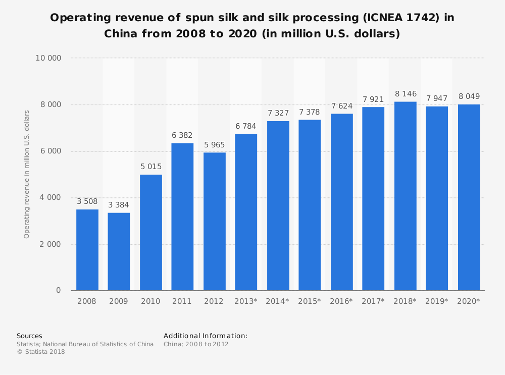 Statistic: Operating revenue of spun silk and silk processing (ICNEA 1742) in China from 2008 to 2020 (in million U.S. dollars) | Statista