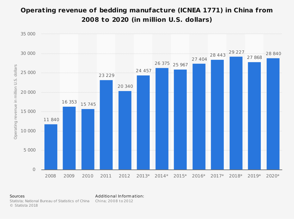 Statistic: Operating revenue of bedding manufacture (ICNEA 1771) in China from 2008 to 2020 (in million U.S. dollars)   Statista
