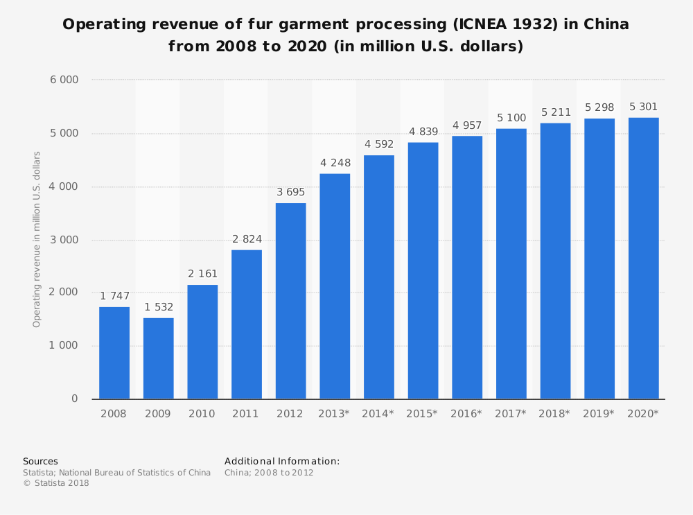 Statistic: Operating revenue of fur garment processing (ICNEA 1932) in China from 2008 to 2020 (in million U.S. dollars) | Statista