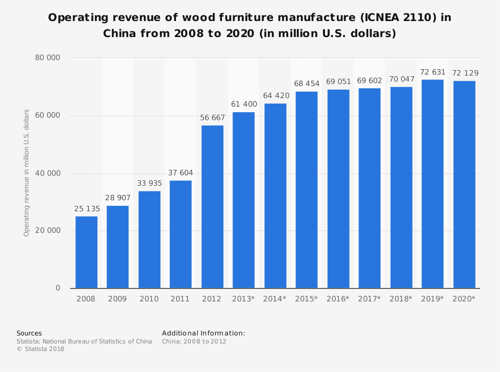 Statistic: Operating revenue of wood furniture manufacture (ICNEA 2110) in China from 2008 to 2020 (in million U.S. dollars) | Statista
