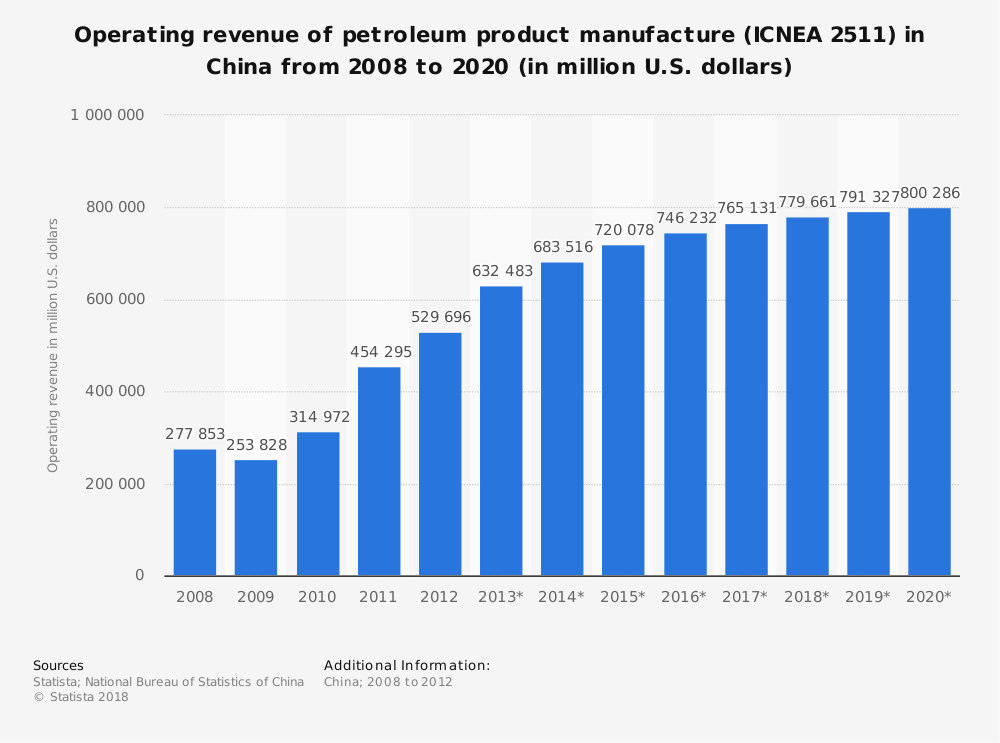 Statistic: Operating revenue of petroleum product manufacture (ICNEA 2511) in China from 2008 to 2020 (in million U.S. dollars) | Statista