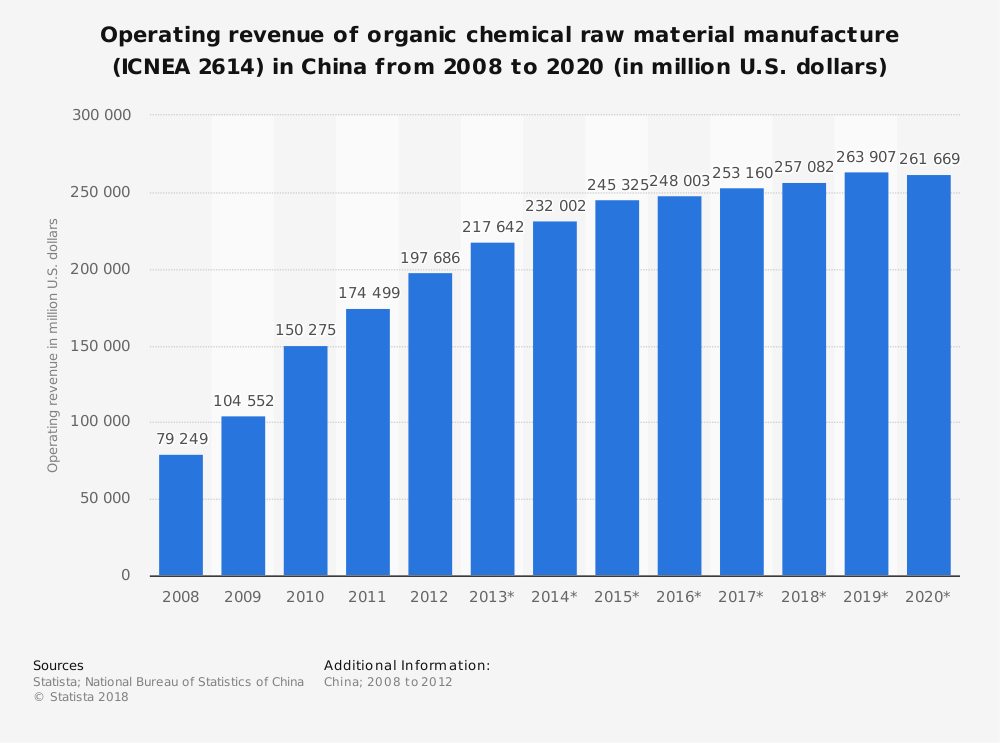 Statistic: Operating revenue of organic chemical raw material manufacture (ICNEA 2614) in China from 2008 to 2020 (in million U.S. dollars) | Statista