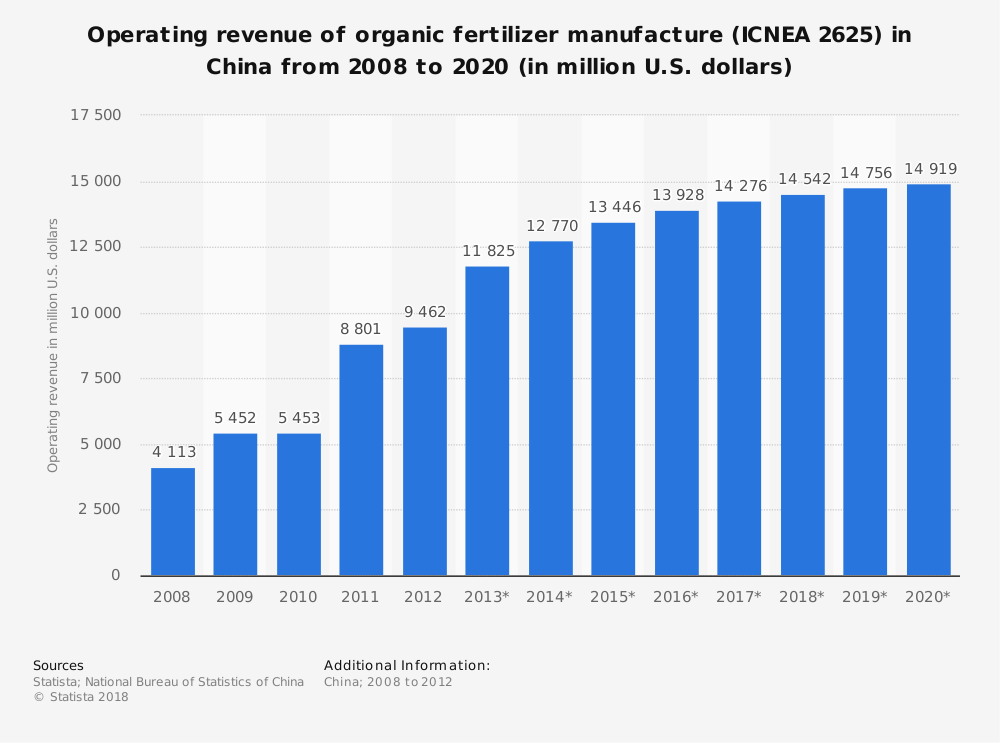 Statistic: Operating revenue of organic fertilizer manufacture (ICNEA 2625) in China from 2008 to 2020 (in million U.S. dollars)   Statista