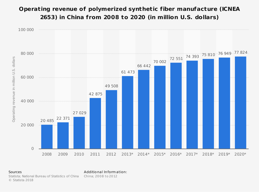 Statistic: Operating revenue of polymerized synthetic fiber manufacture (ICNEA 2653) in China from 2008 to 2020 (in million U.S. dollars)   Statista