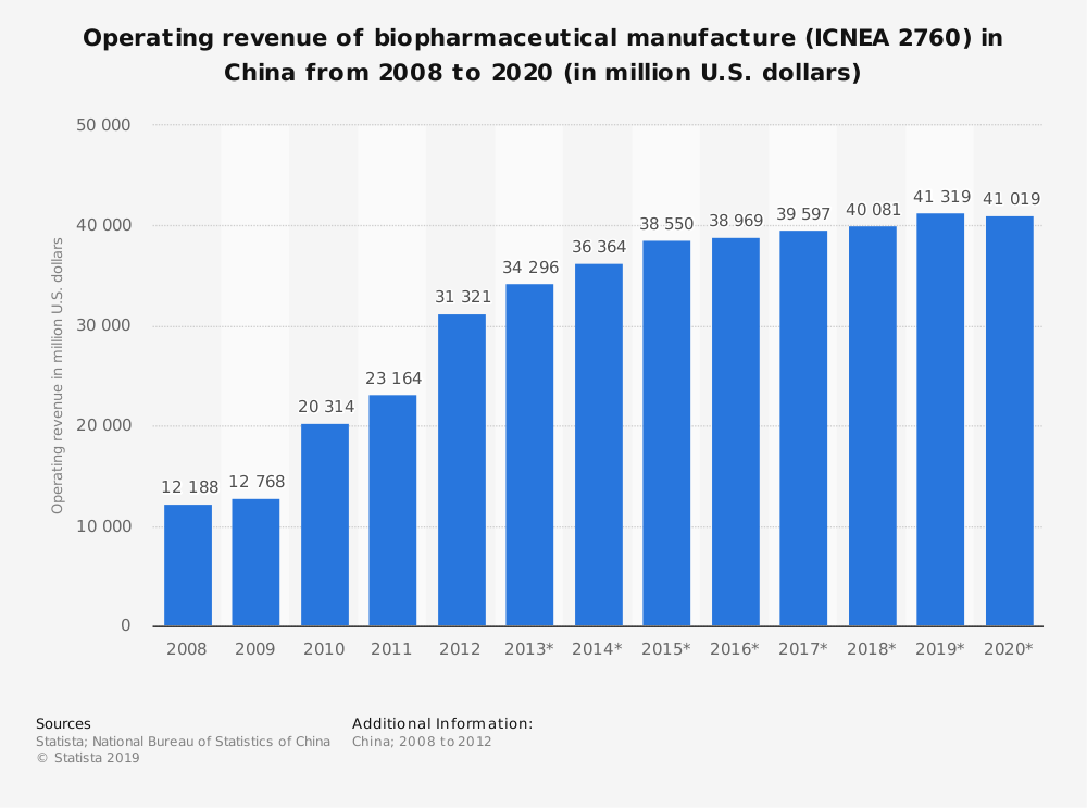 Statistic: Operating revenue of biopharmaceutical manufacture (ICNEA 2760) in China from 2008 to 2020 (in million U.S. dollars) | Statista