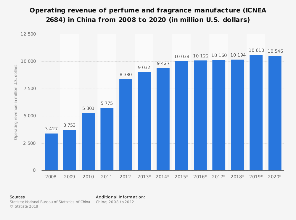Statistic: Operating revenue of perfume and fragrance manufacture (ICNEA 2684) in China from 2008 to 2020 (in million U.S. dollars) | Statista