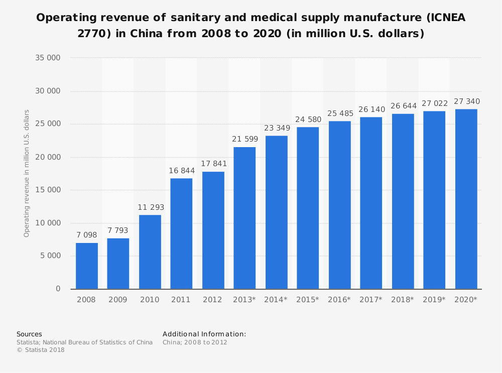 Statistic: Operating revenue of sanitary and medical supply manufacture (ICNEA 2770) in China from 2008 to 2020 (in million U.S. dollars) | Statista