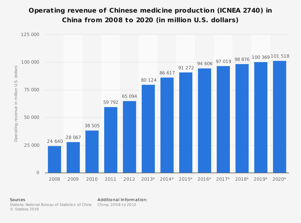 Statistic: Operating revenue of Chinese medicine production (ICNEA 2740) in China from 2008 to 2020 (in million U.S. dollars)   Statista