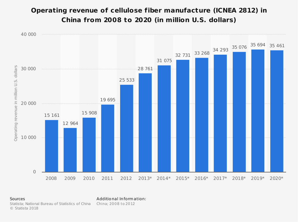 Statistic: Operating revenue of cellulose fiber manufacture (ICNEA 2812) in China from 2008 to 2020 (in million U.S. dollars) | Statista