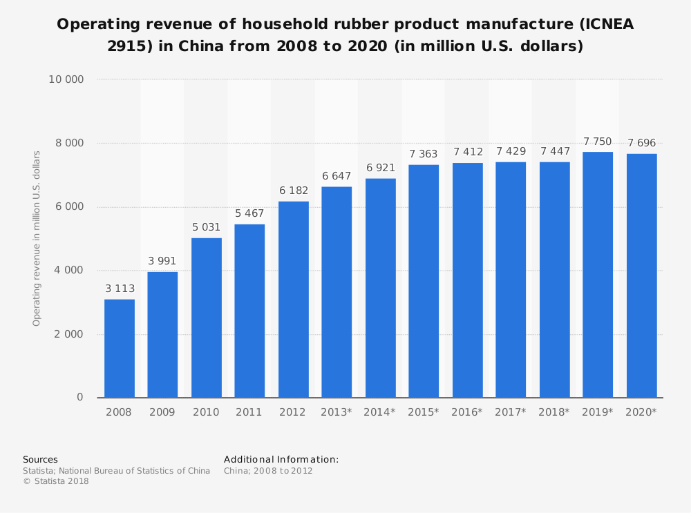 Statistic: Operating revenue of household rubber product manufacture (ICNEA 2915) in China from 2008 to 2020 (in million U.S. dollars) | Statista