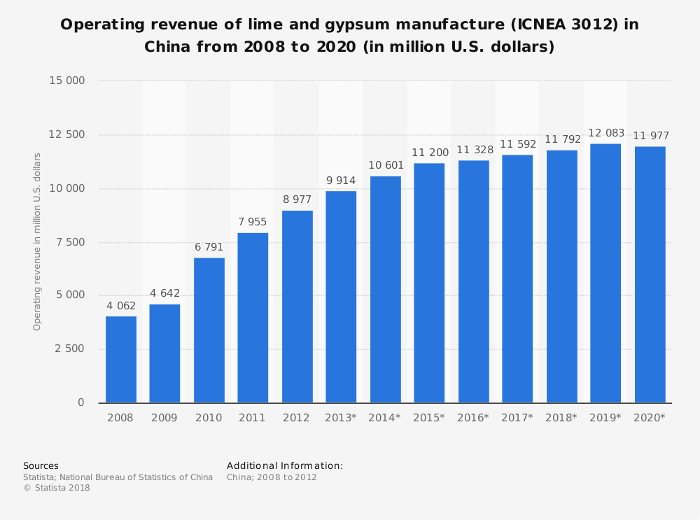 Statistic: Operating revenue of lime and gypsum manufacture (ICNEA 3012) in China from 2008 to 2020 (in million U.S. dollars) | Statista