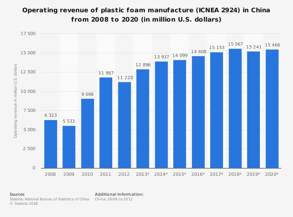Statistic: Operating revenue of plastic foam manufacture (ICNEA 2924) in China from 2008 to 2020 (in million U.S. dollars) | Statista