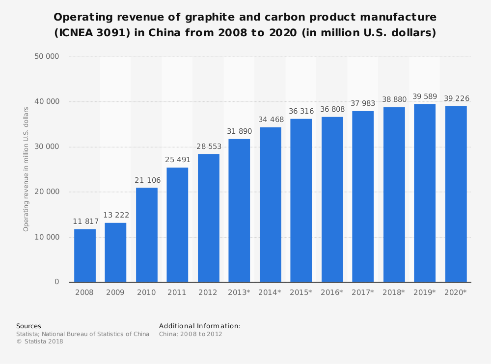 Statistic: Operating revenue of graphite and carbon product manufacture (ICNEA 3091) in China from 2008 to 2020 (in million U.S. dollars) | Statista