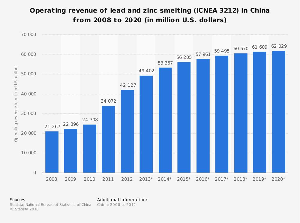 Statistic: Operating revenue of lead and zinc smelting (ICNEA 3212) in China from 2008 to 2020 (in million U.S. dollars)   Statista