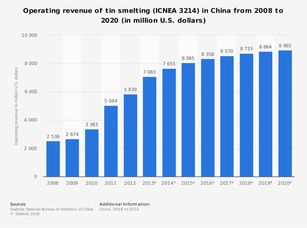 Statistic: Operating revenue of tin smelting (ICNEA 3214) in China from 2008 to 2020 (in million U.S. dollars) | Statista