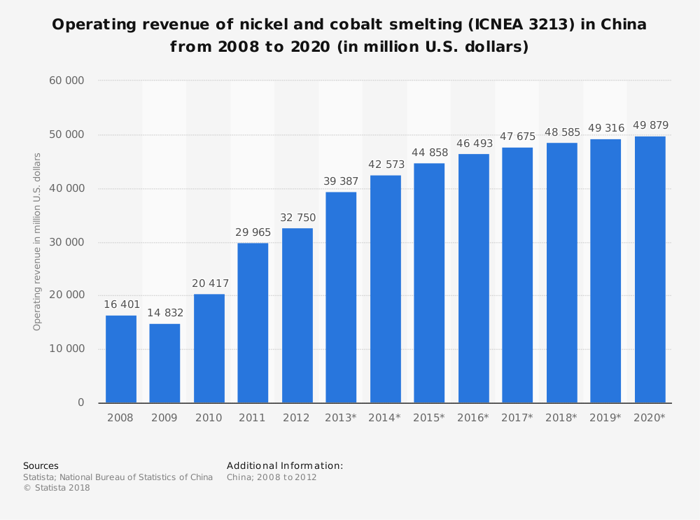 Statistic: Operating revenue of nickel and cobalt smelting (ICNEA 3213) in China from 2008 to 2020 (in million U.S. dollars) | Statista