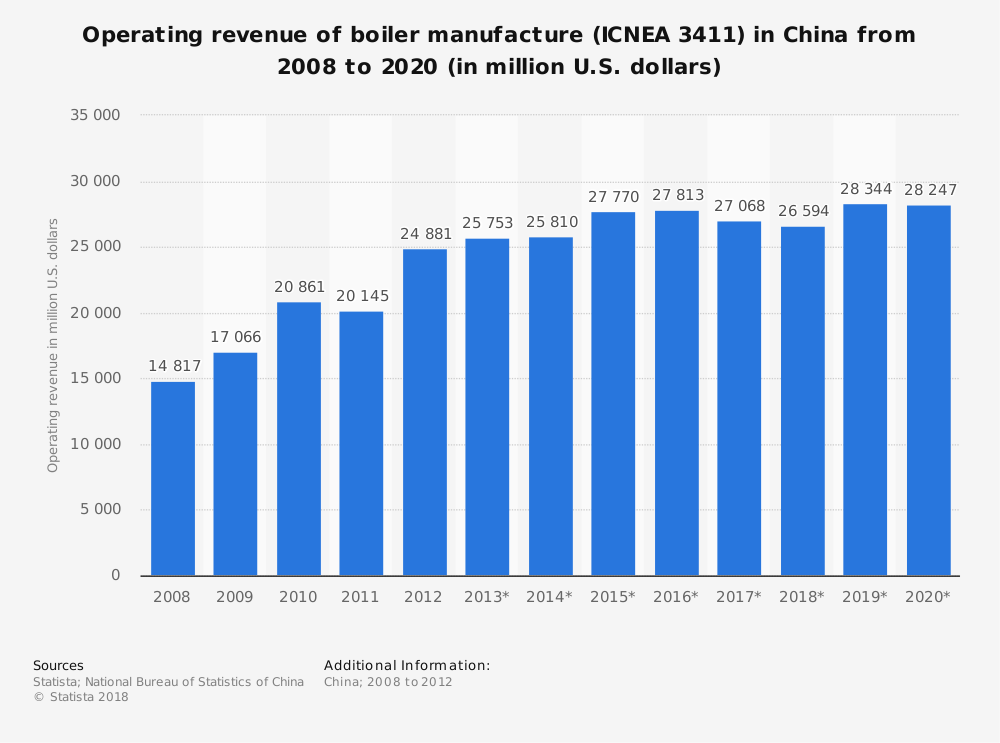 Statistic: Operating revenue of boiler manufacture (ICNEA 3411) in China from 2008 to 2020 (in million U.S. dollars)   Statista