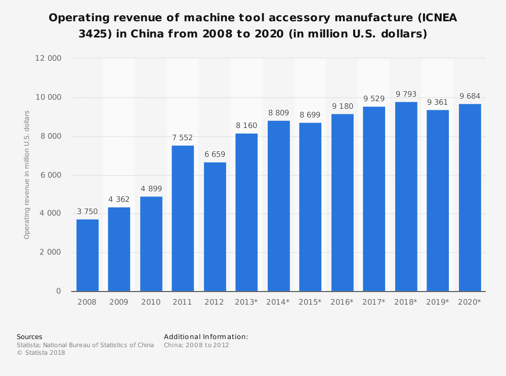 Statistic: Operating revenue of machine tool accessory manufacture (ICNEA 3425) in China from 2008 to 2020 (in million U.S. dollars) | Statista