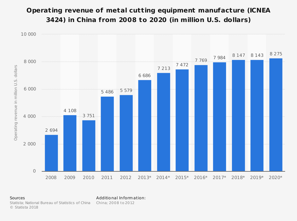Statistic: Operating revenue of metal cutting equipment manufacture (ICNEA 3424) in China from 2008 to 2020 (in million U.S. dollars) | Statista