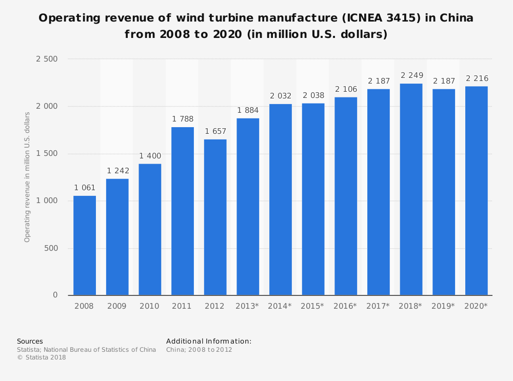 Statistic: Operating revenue of wind turbine manufacture (ICNEA 3415) in China from 2008 to 2020 (in million U.S. dollars) | Statista