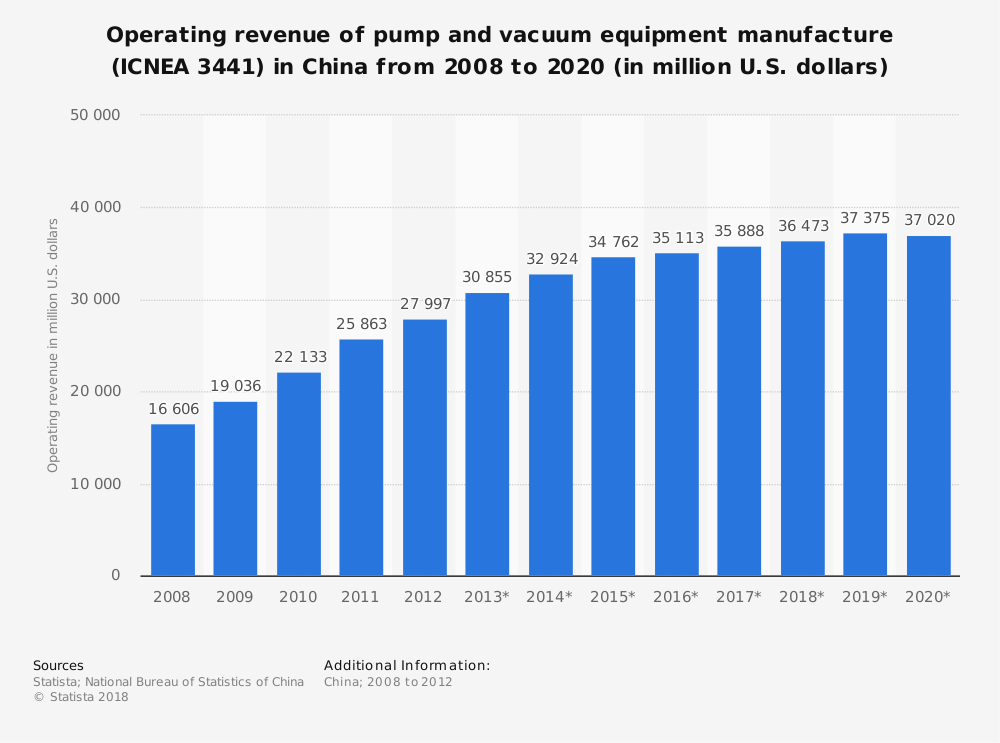 Statistic: Operating revenue of pump and vacuum equipment manufacture (ICNEA 3441) in China from 2008 to 2020 (in million U.S. dollars) | Statista