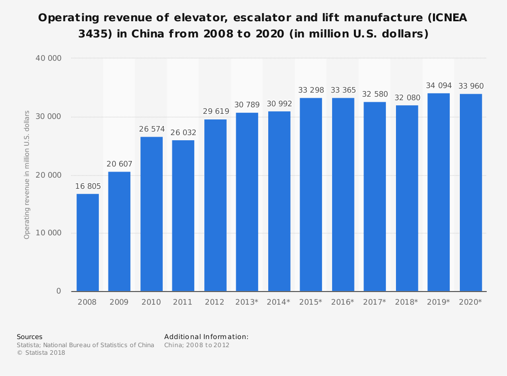 Statistic: Operating revenue of elevator, escalator and lift manufacture (ICNEA 3435) in China from 2008 to 2020 (in million U.S. dollars) | Statista