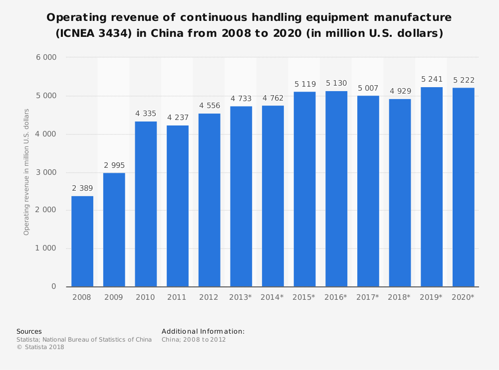 Statistic: Operating revenue of continuous handling equipment manufacture (ICNEA 3434) in China from 2008 to 2020 (in million U.S. dollars) | Statista