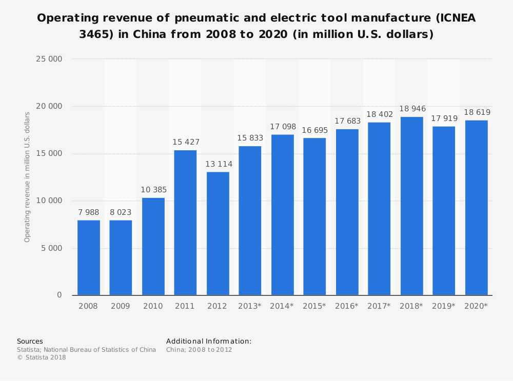 Statistic: Operating revenue of pneumatic and electric tool manufacture (ICNEA 3465) in China from 2008 to 2020 (in million U.S. dollars) | Statista