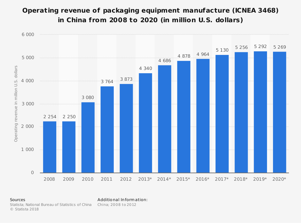 Statistic: Operating revenue of packaging equipment manufacture (ICNEA 3468) in China from 2008 to 2020 (in million U.S. dollars) | Statista